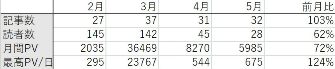 表にまとめた記事数・読者数・PV数・前月比