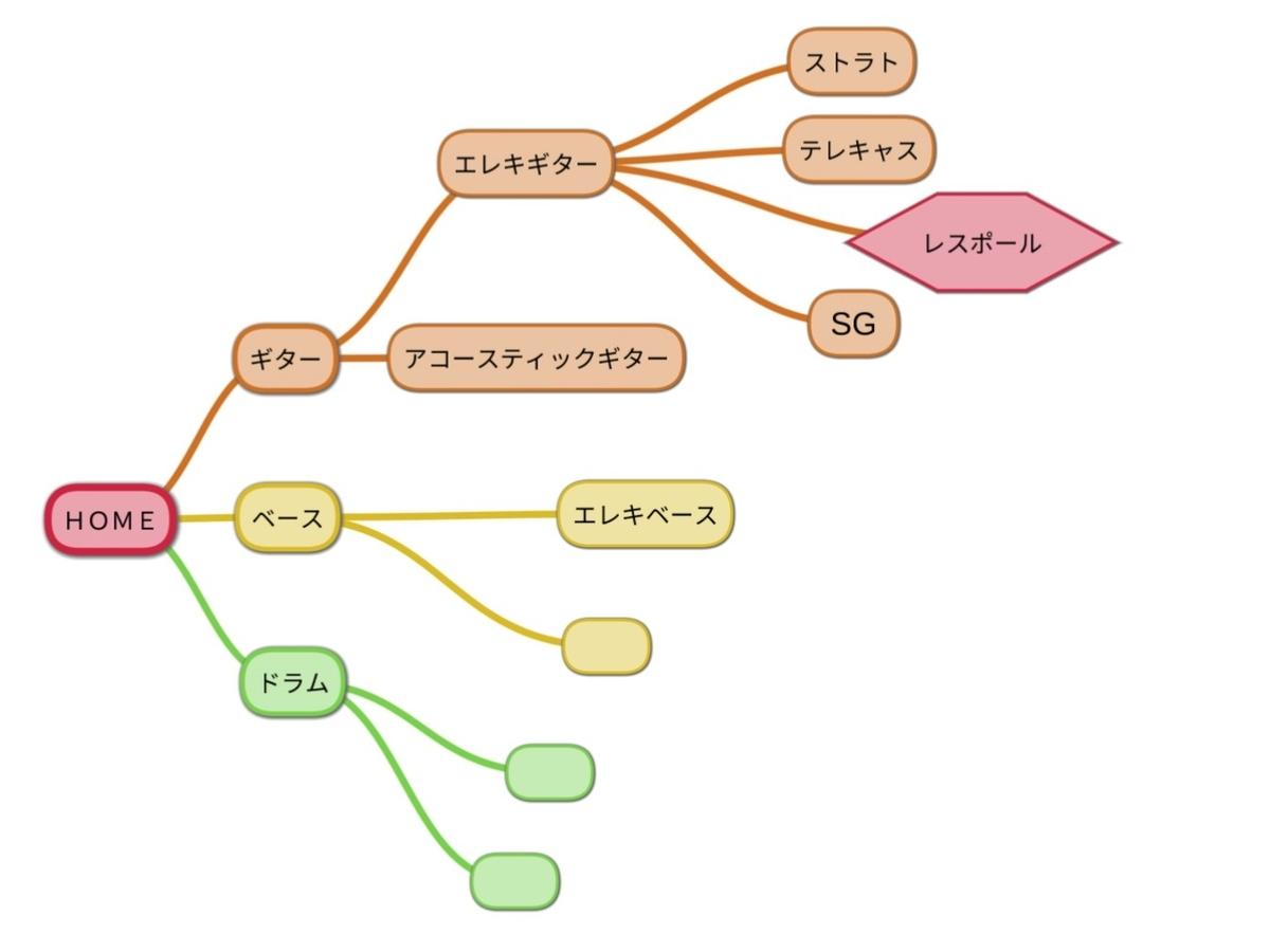 階層化の図
