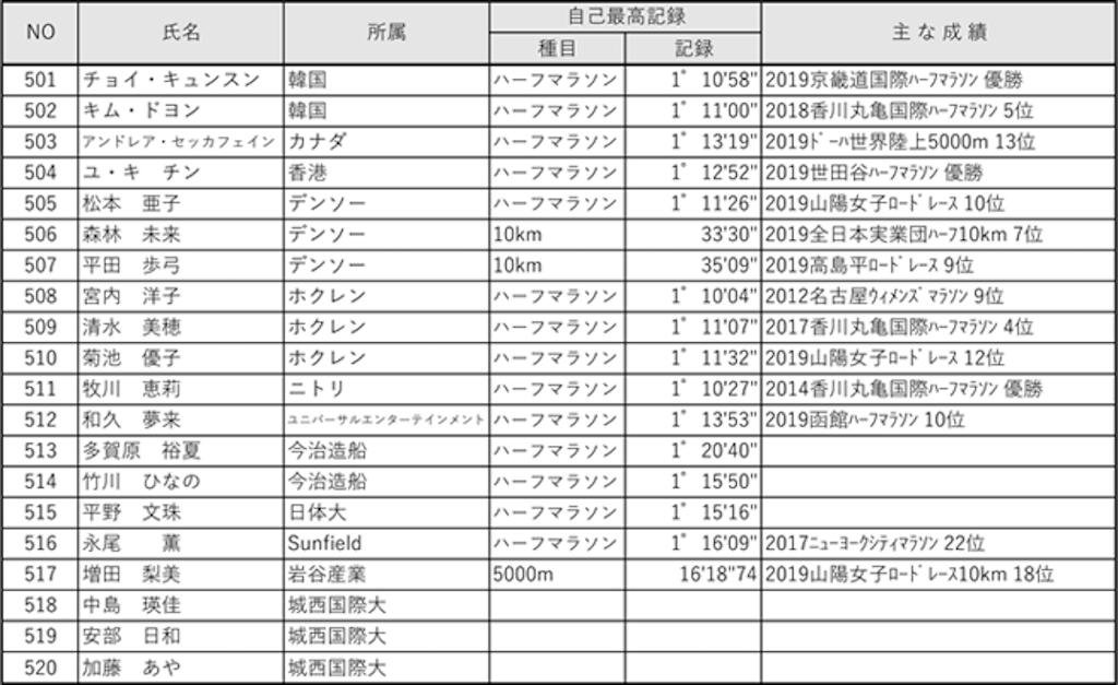 f:id:oooka-ryo:20200117195751p:image