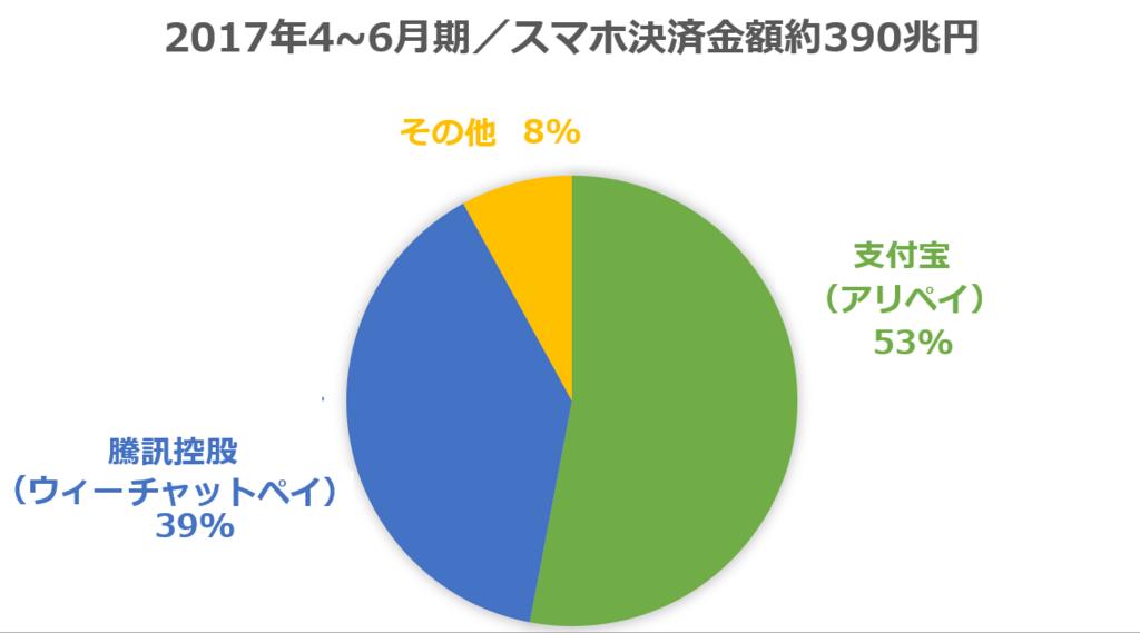 f:id:oosakazamurai:20171026114058p:plain