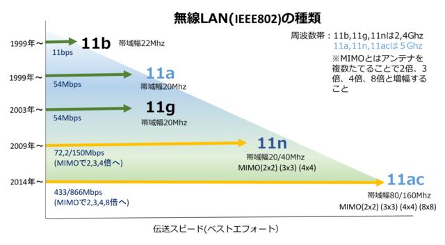 伝送スピード-002.png