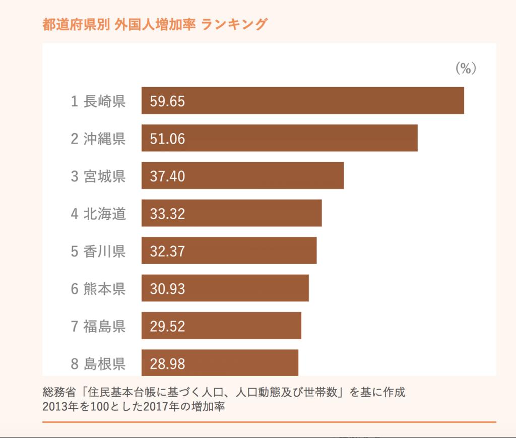 日本は、先進国4位の…