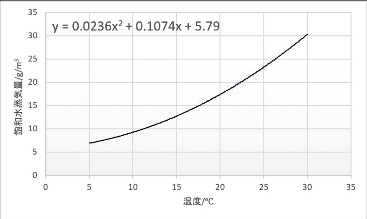 飽和水蒸気量グラフ