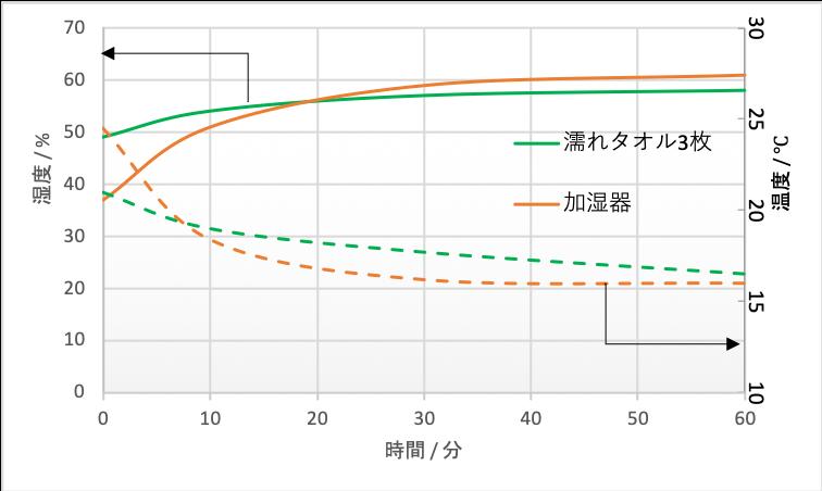 湿度-時間グラフ