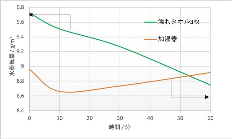 水蒸気量-時間グラフ