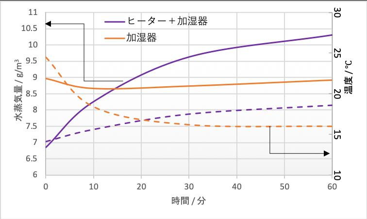 水蒸気量-時間グラフ ヒーター加湿器併用