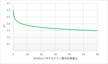 クエン酸量とpHの関係 グラフ