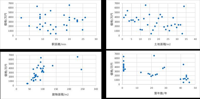 統計解析グラフ