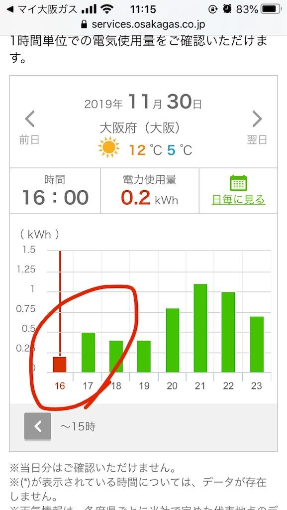 大阪ガス時間ごとの使用量11月