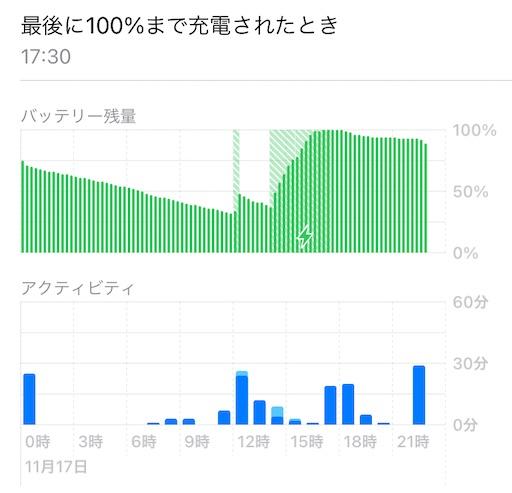 充電時間データ