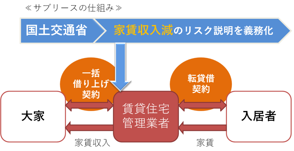 f:id:ooya-kajimaya:20160812061330p:plain