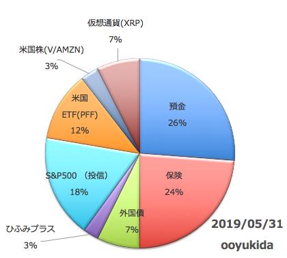 f:id:ooyukida:20190608080408p:plain