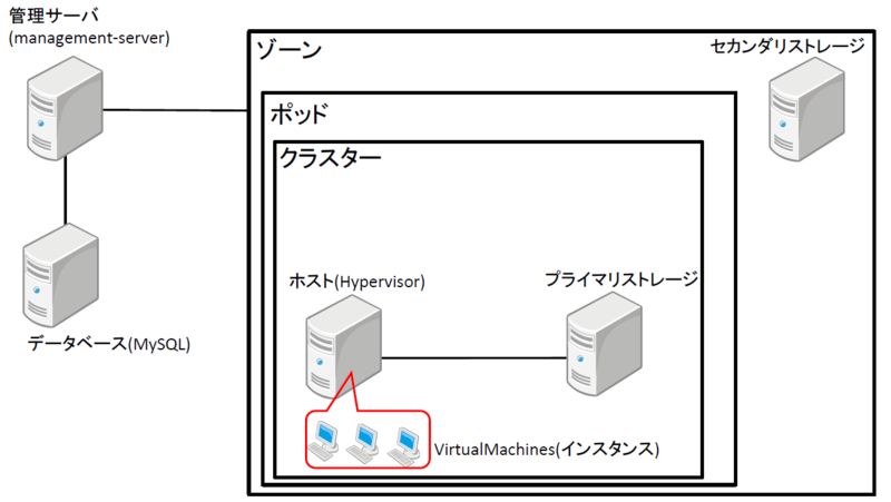 f:id:opensourcetech:20141014174855p:plain