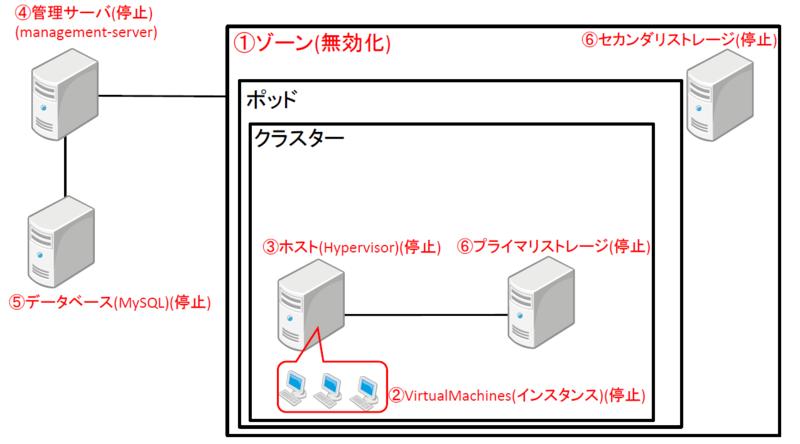 f:id:opensourcetech:20141014174903p:plain