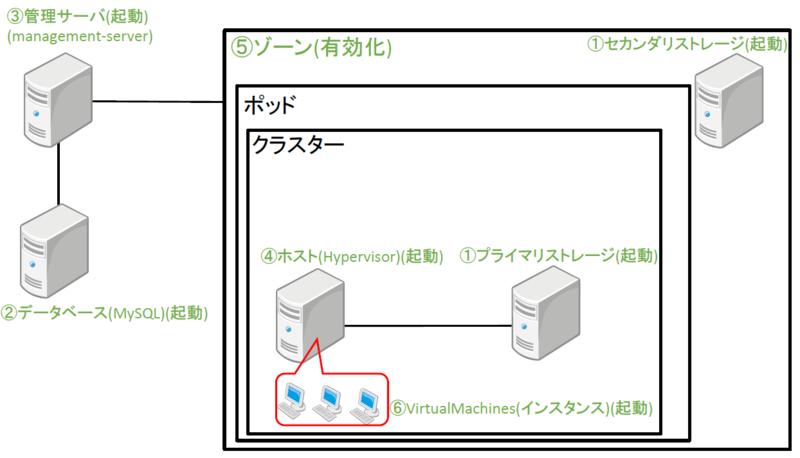 f:id:opensourcetech:20141014175456p:plain