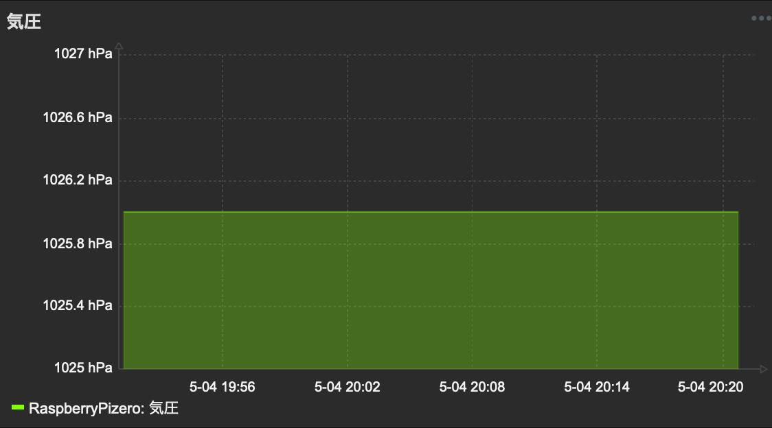 単位変更後のグラフ
