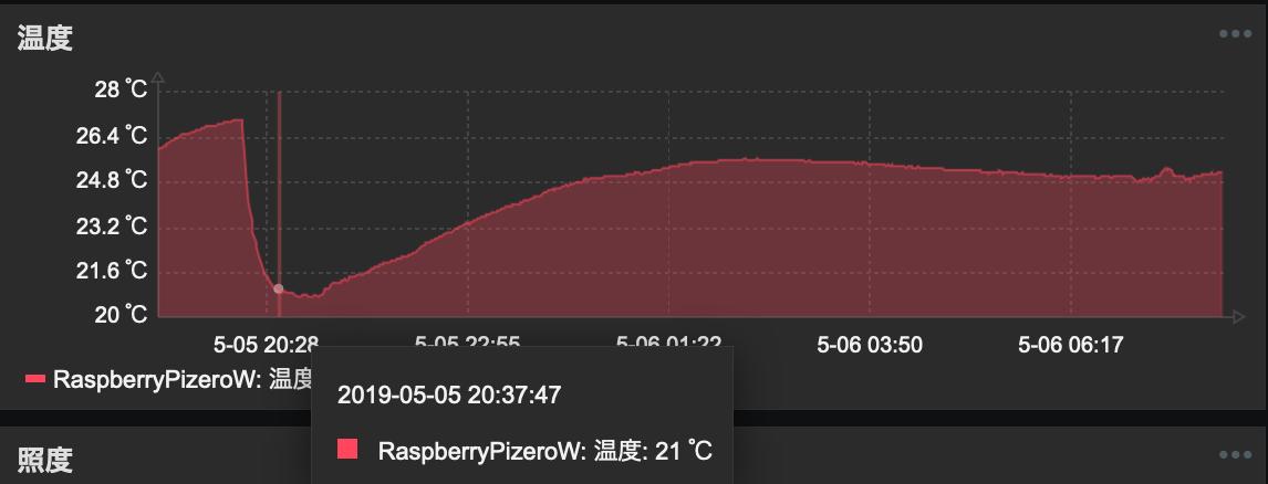 温度が下がりきったグラフのポイント
