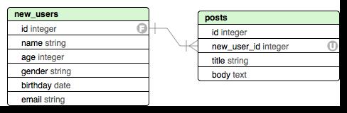 今回使うテーブルのER図(new_users/posts)