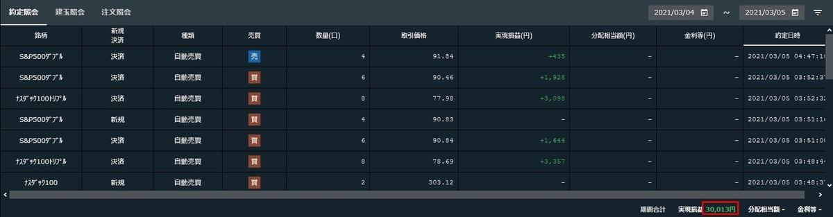 3月4日~3月5日(日本時間)にかけての実現損益 - ナスダック100トリプル