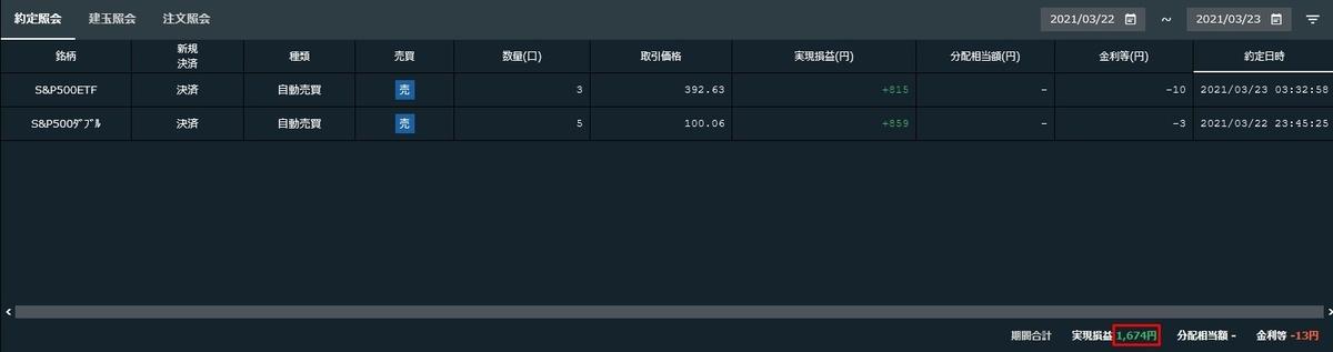 2021年3月22日~23日にかけての実現損益 - ナスダック100トリプル