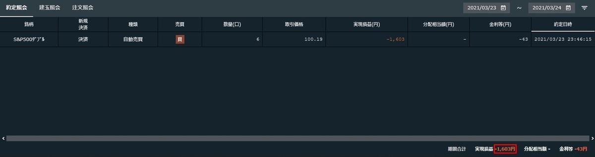 2021年3月23日~24日にかけての実現損益 - ナスダック100トリプル