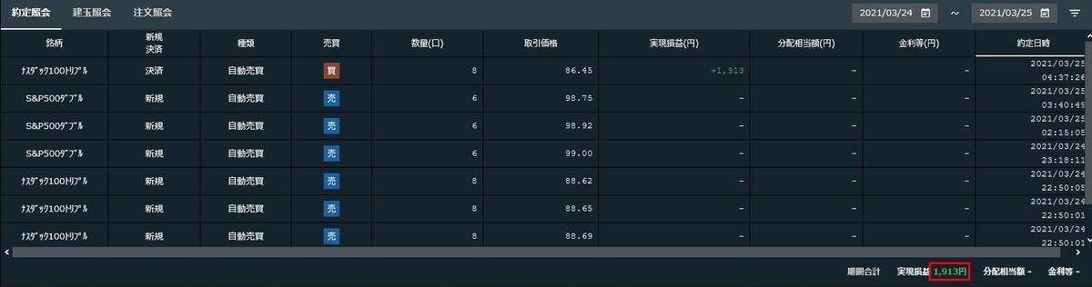 2021年3月24日~25日にかけての実現損益 - ナスダック100トリプル