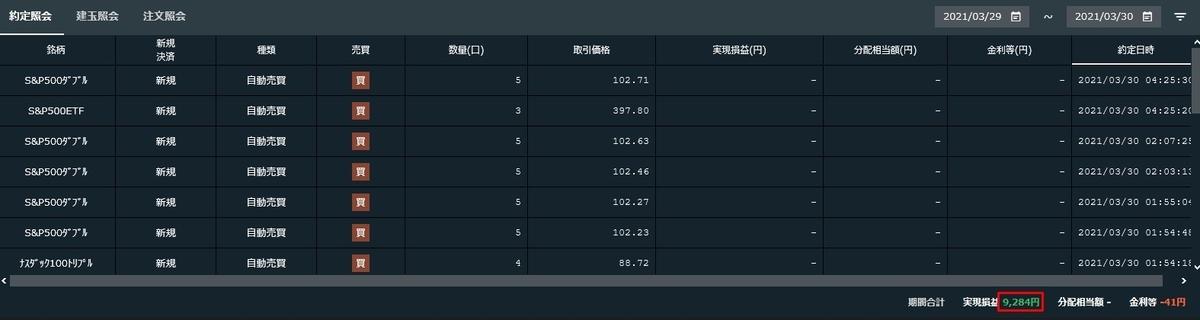 2021年3月29日~30日にかけての実現損益 - ナスダック100トリプル