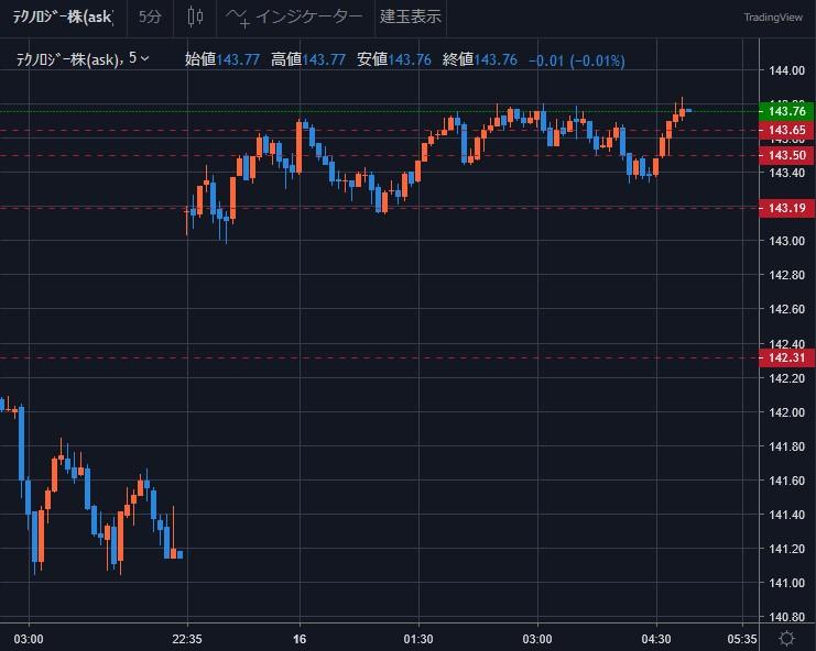 米長期金利低下で上げるナスダック - ナスダック100トリプル