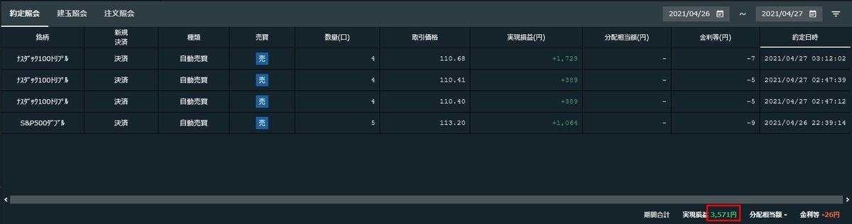 2021年4月26日~27日(日本時間)にかけての実現損益
