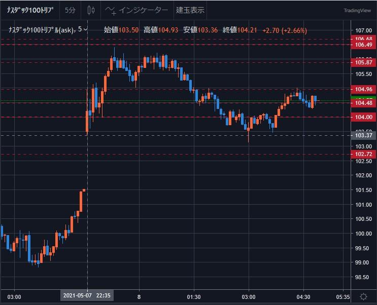 景気回復期待の上げが続く - ナスダック100トリプル