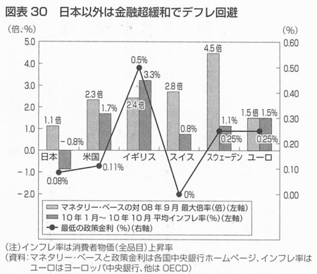 岩田『デフレと超円高』p.157