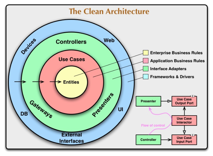 Clean Architecture の4つの円