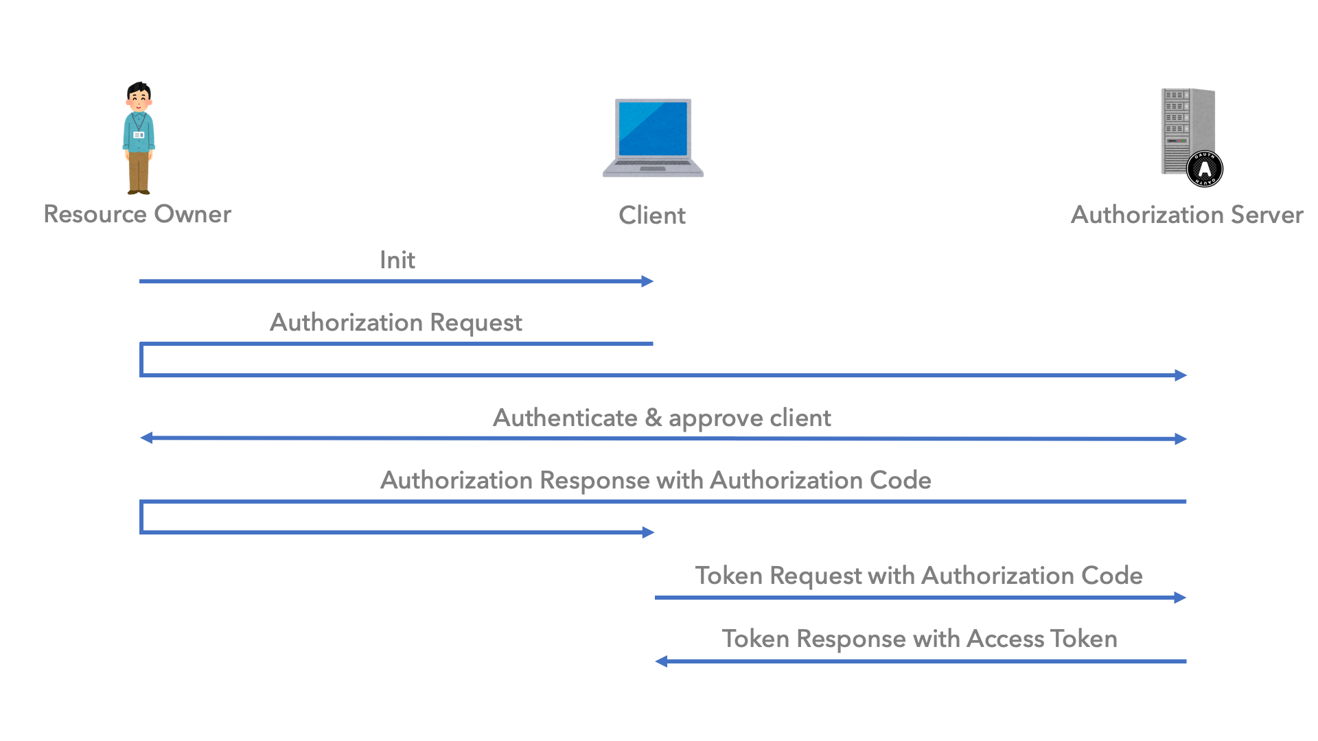 OAuth 2.0 Authorization Code Grant のシーケンス図
