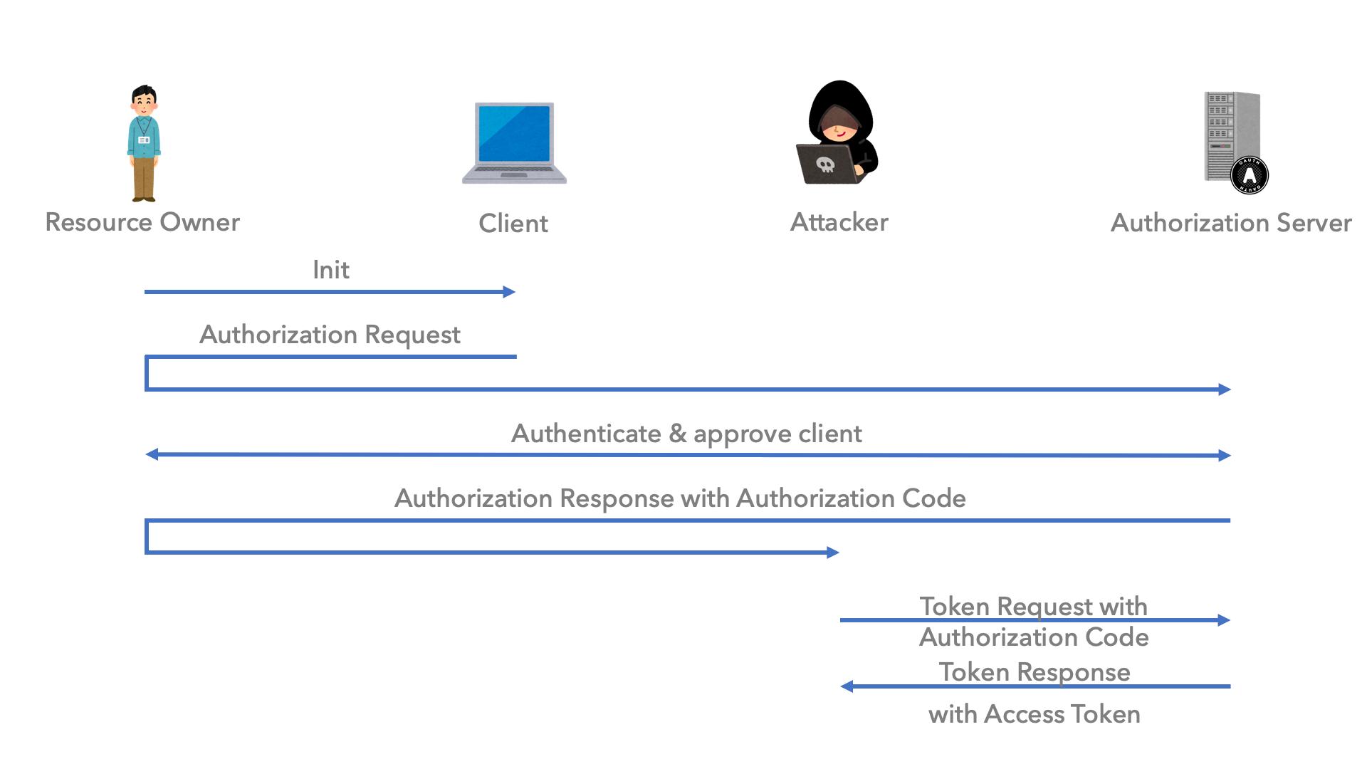 Authorization Code Interception Attack のシーケンス図