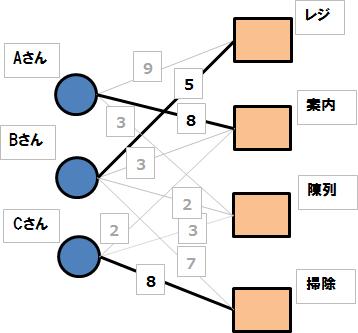 f:id:optimizationTanabe:20160525092146p:plain