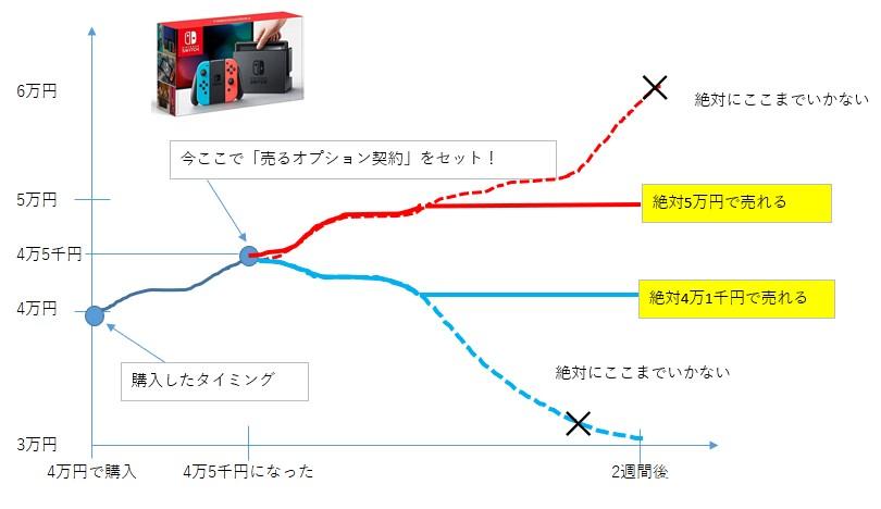 f:id:option-trade:20190808101805j:plain