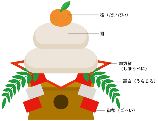 kagamimoti-kazarikata