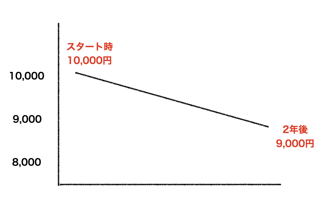 f:id:orange345:20200513105629p:plain