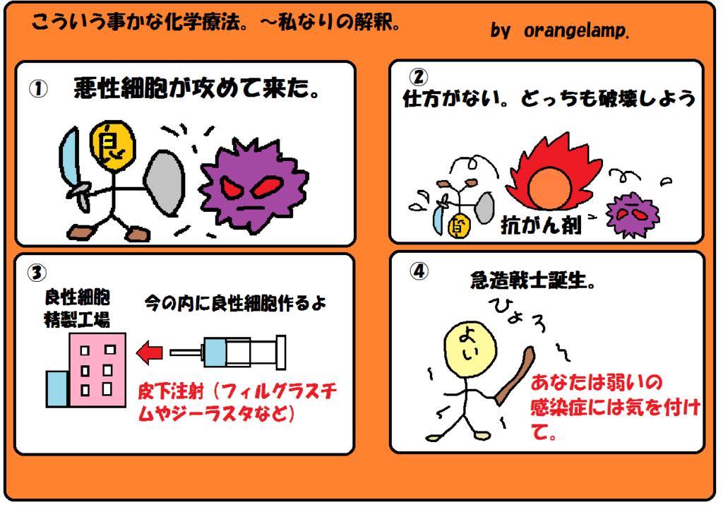 f:id:orangelamp8:20170519164927p:plain