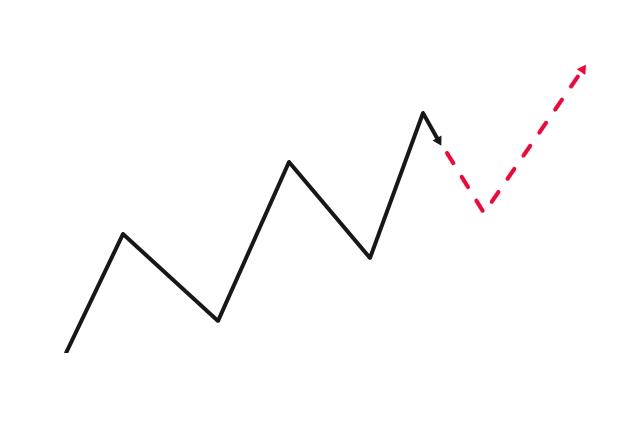 値動きの波