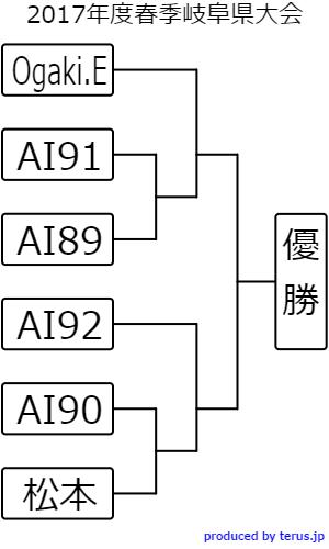 f:id:oreko_4WD:20170404065035p:plain