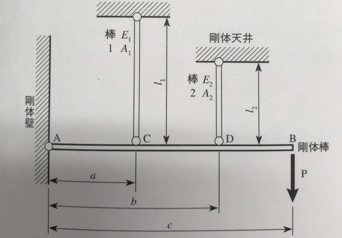 材料力学 応力