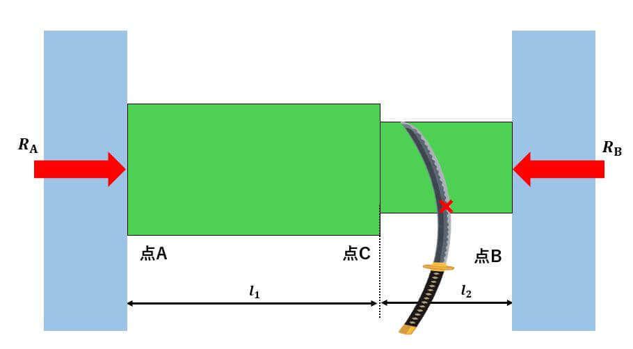 材料力学 不静定問題,材料力学 熱応力