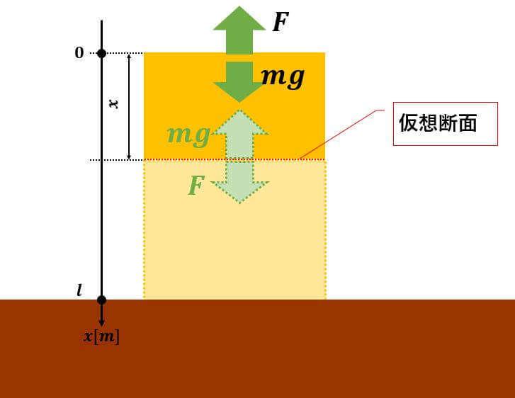 材料力学 不静定問題,材料力学 問題