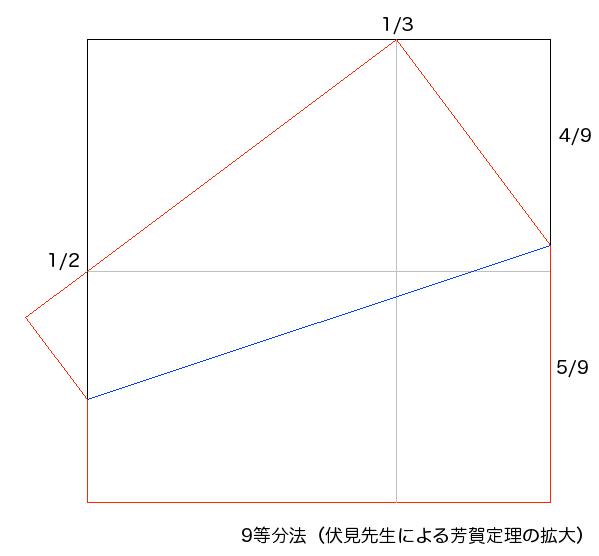 9等分(伏見康治先生による芳賀定理の拡大)