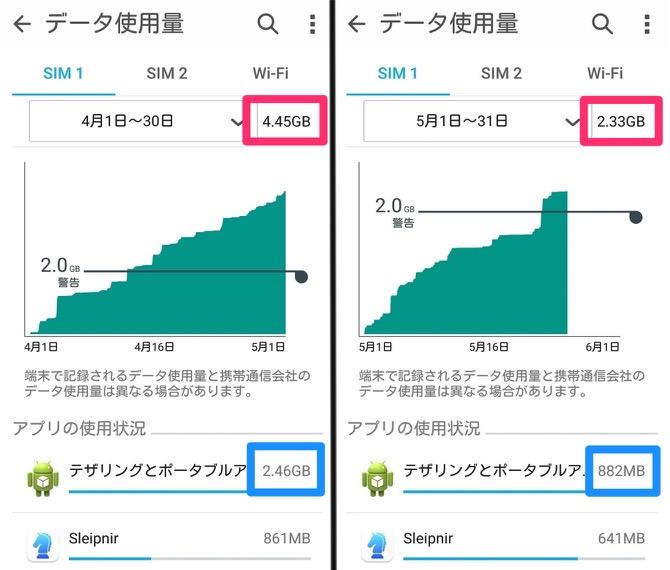 格安SIM データ使用量