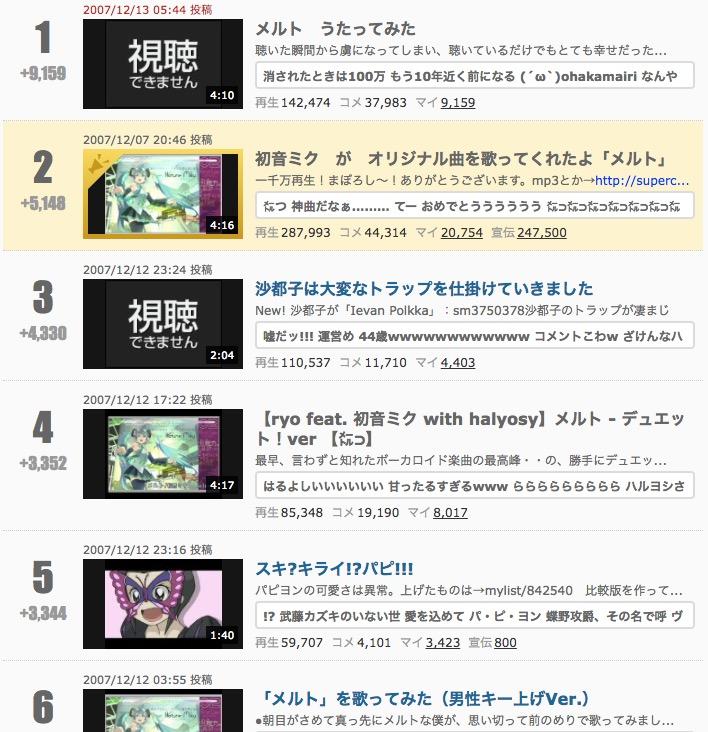 カテゴリ合算 デイリー マイリスト過去動画ランキング - ニコニコ動画(2007/12/14)