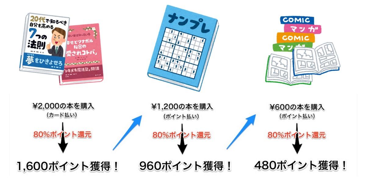 Kindle セール ポイント還元 お得