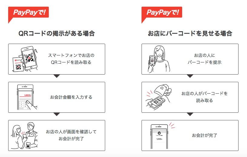 PayPayの決済方法