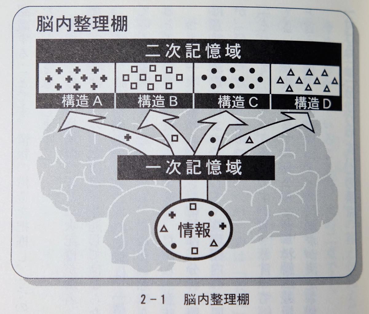 藤沢晃治著『「分かりやすい表現」の技術』より「脳内整理棚」